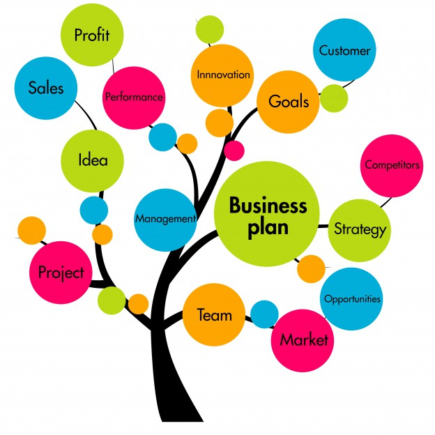Tree of Business plan items